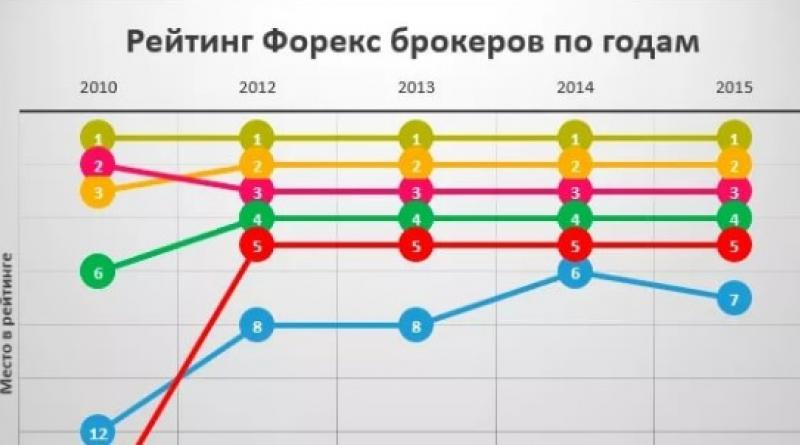 бизнес рейтинг в беларуси